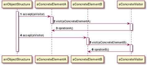 visitor pattern c generics 클린소프트웨어 part 6 ets 사례 연구 devoooooooop