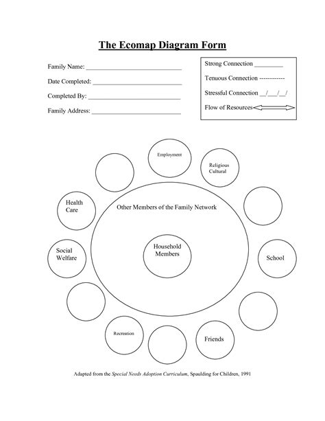 best photos of eco maps templates and worksheet family