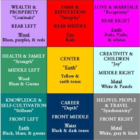 feng shui decorating colors  bagua diagram feng