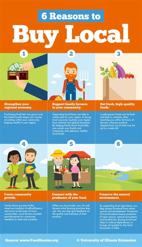 6 Reasons To Buy Fakes Arguments Against by 6 Reasons To Buy Local Infographic Gardening