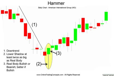 pattern of candlestick candlestick patterns and candlestick aptterns