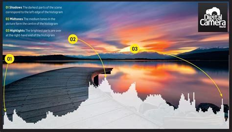 How To Use Histogram To Get Perfect Exposure