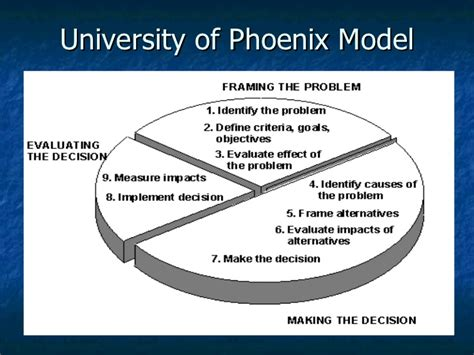 university of phoenix reviews online student reviews of critical thinking ppt week 1