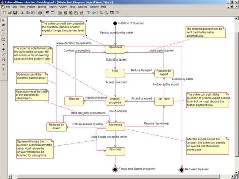membuat uml dengan rational rose rationalrose rational rose下载 淘宝助理