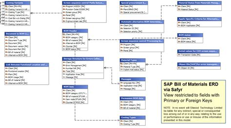 sample data models for sap salesforce and oracle packages