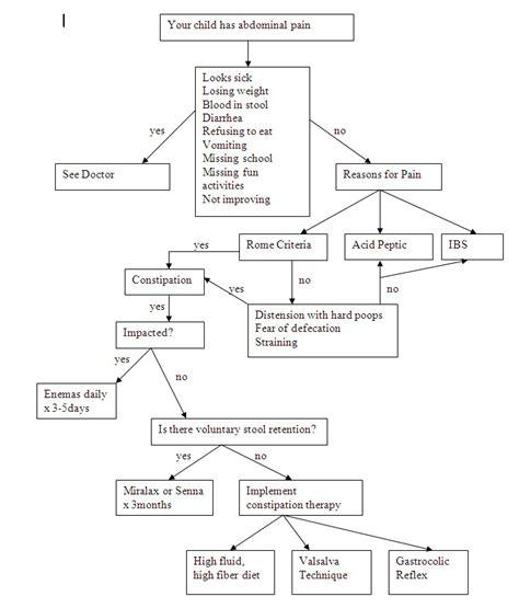 abdominal flowchart image abdominal flow chart