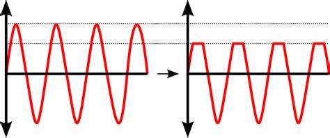 why resistor is used in clipper circuit clipper electronics