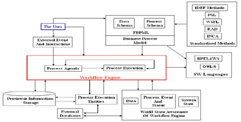 dynamic workflow engine a conceptual overview of the fbpml workflow engine in our