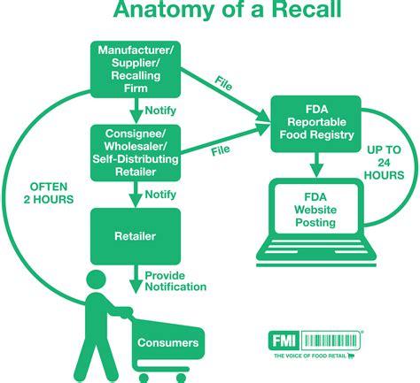 recalled treats fmi food marketing institute recalls