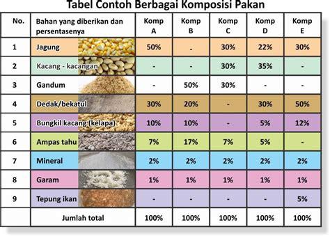 Pakan Ternak Hasil Fermentasi atasi pakan kambing dari hasil fermentasi agrokompleks mmc