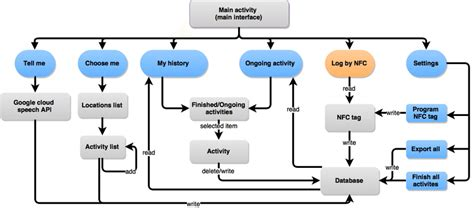 user interface flow diagram flow diagram user interface image collections how to