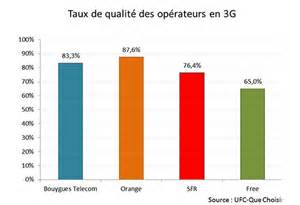 3g 4g quel op 233 rateur mobile offre le meilleur r 233 seau