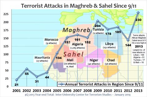 the terrorist threat in africa before and after benghazi books morocco on the move terrorism two reports weigh in