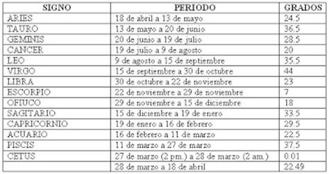 signos del zodiaco fechas pic 14 diario miscelaneo los 14 signos del zodiaco astron 243 mico