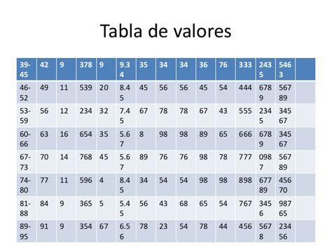 tabla de valores 2016 tabla de valores de autoavaluo de 2016 uocra tabla de