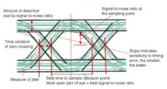 Bathtub Specifications Eye Diagram Basics Reading And Applying Eye Diagrams Edn