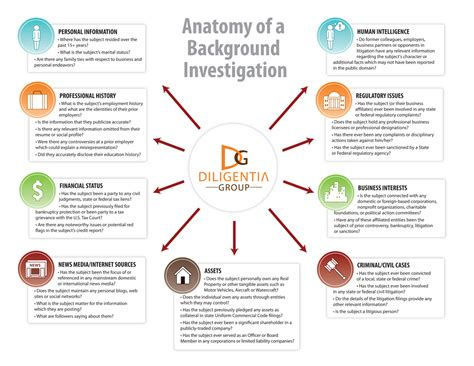 What Is A Comprehensive Background Check The Anatomy Of A Comprehensive Background Investigation