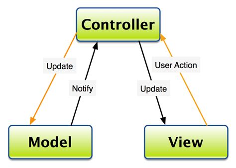 mvc pattern types oop in mvc should the view know the model stack overflow