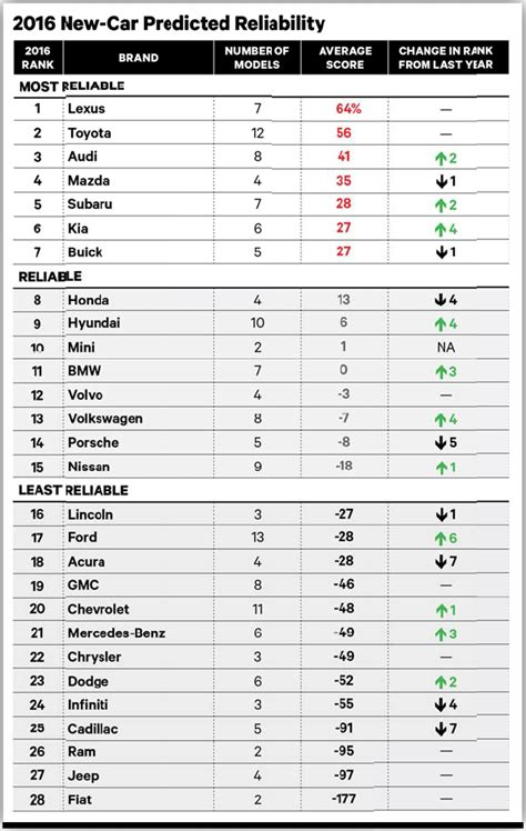 Auto Bild T V Report by Bmw Up To No 11 Reliability Ranking By Consumer Reports