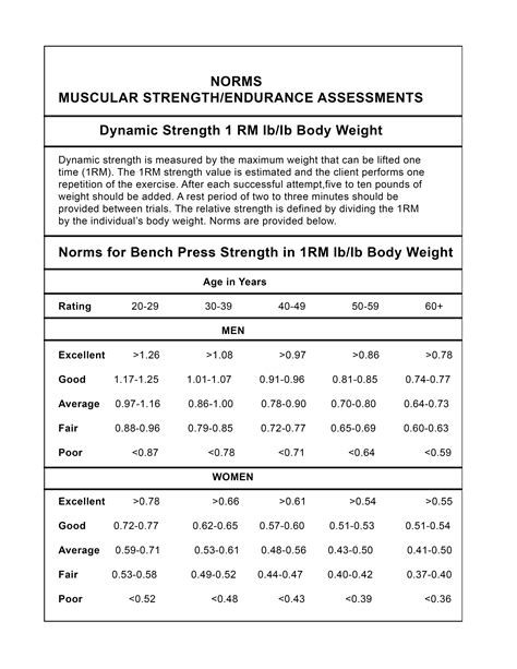 1rm bench press chart 1 rep bench press test