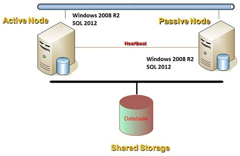 clustering in sql server 2008 with diagram sql server dba questions and answers sql