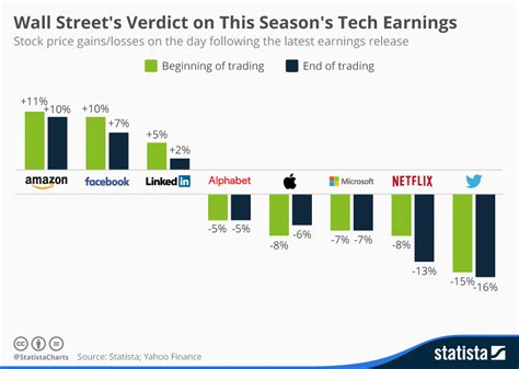 s day earnings chart wall s verdict on this season s tech