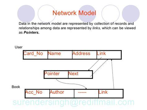 network layout model network database model diagram thepix info