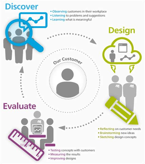 design thinking ux customers are the center of our universe and we strive to