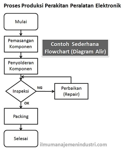 pengertian layout by out by process contoh flowchart input output how to aa