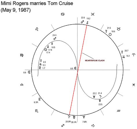astrology tom cruise date of birth 19620703 astrological chart of mimi rogers and tom cruise marriage