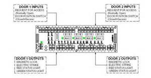 dortronics plc man trap interlock 2 door system