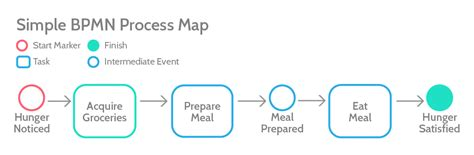 bpmn diagram explanation bpmn tutorial start guide to business process model and notation process