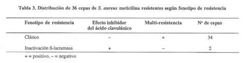 comparacion cadenas en php comparaci 243 n de reacci 243 n de polimerasa en cadena l 225 tex y