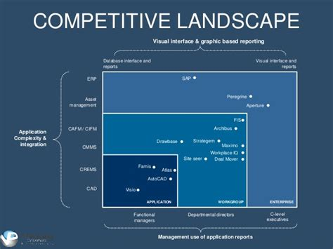 Messaging And Positioning Powerpoint Template Competitive Landscape Analysis