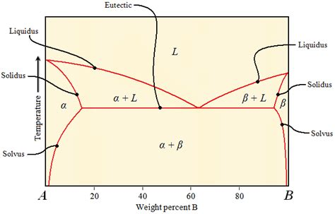what is binary phase diagram eutectic binary phase diagram 28 images mechanical