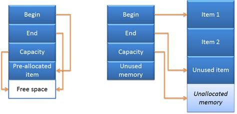 memory layout of vector fahrenheit s c exercises improving performance of std