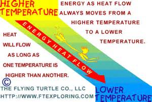 energy and heat flow in nature and human technology