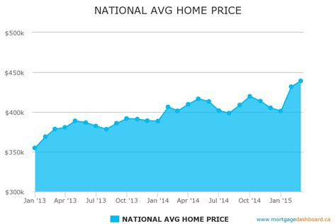 the boc home prices mortgage mortgage rates