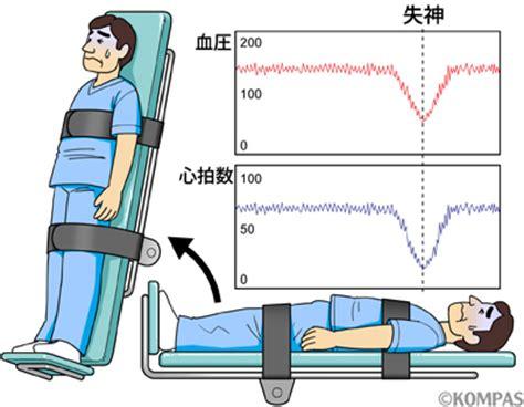 up tilt test ヘッドアップティルト試験 up tilt test 慶應義塾大学病院 kompas