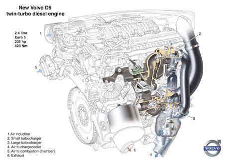 volvo     hp volvo  twin turbocharged diesel engine