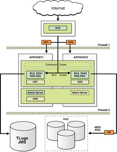 oracle soa architecture diagram configuring high availability for oracle fusion middleware