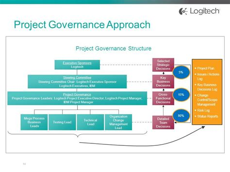 Project Governance Structure Template Project Management Governance Structure Template