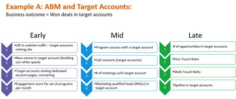 account based marketing template breaking the fundamentals of account based marketing
