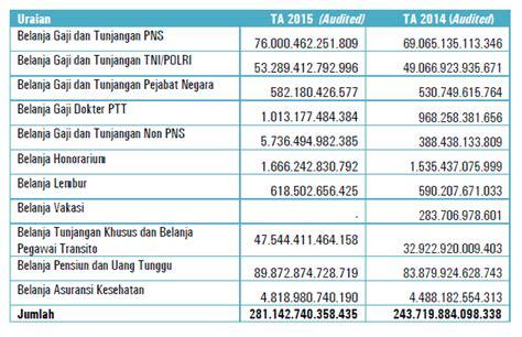 format rincian gaji pns kebijakan gaji pns 2017 remunerasi pns