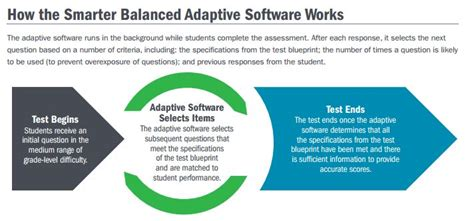 for parents and students smarter balanced assessment smarter balanced parent resources