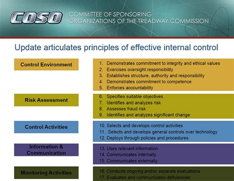 coso internal control integrated framework principles updated guidance on internal control issued by coso