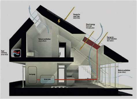 energy efficient house design energy efficient house design coolvent consultants