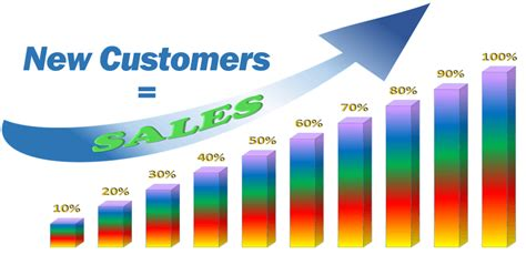 How To Find New How To Find New Customers And Increase Sales