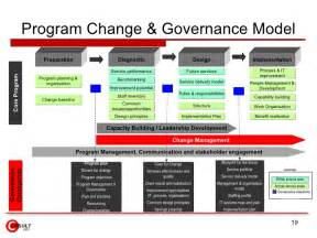 data governance project plan template governance plan pictures to pin on pinsdaddy