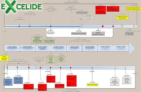 Project Management Timeline Template Excel by Project Management Timeline Templates Excel